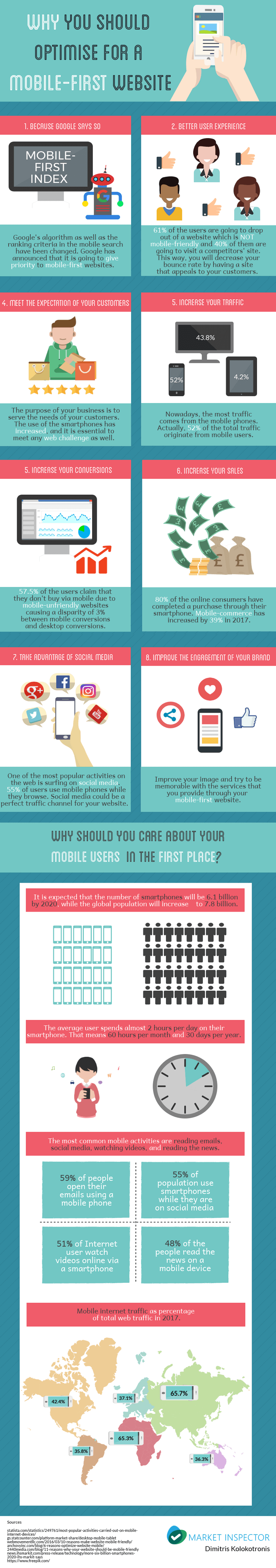 8 reasons to build mobile first - Infographic