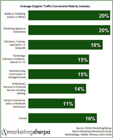 marketing sherpa average conversion rates