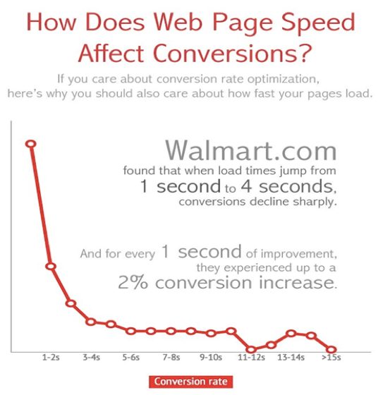 Walmart page speed and conversion rate graph