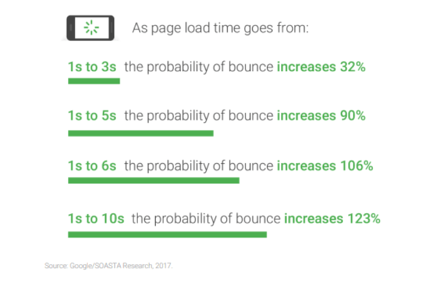 graph showing the probability of website bounce rates based on page speed and load time