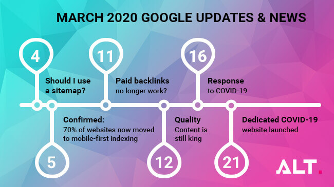 google SEO news - march 2020