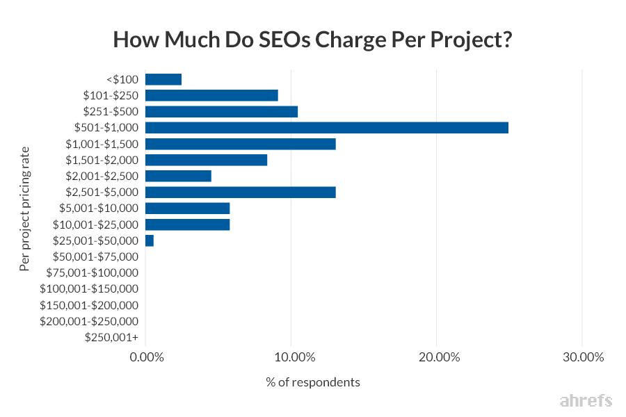 seo cost per project